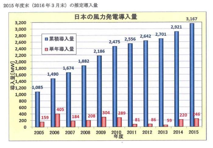 20160127110229440_0001風力発電2015年度