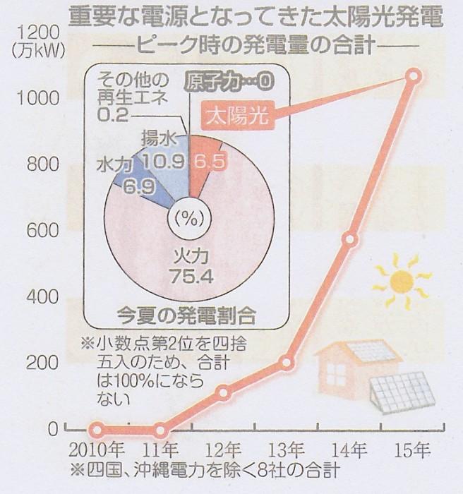 SCN_0091 ピ-ク時太陽光