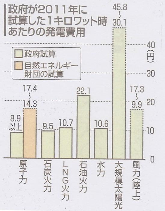 SCN_0089 発電コスト