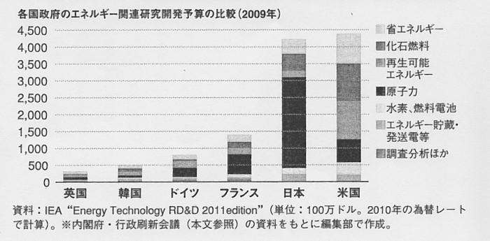 SCN_0096 エネルギ-原子力の割合