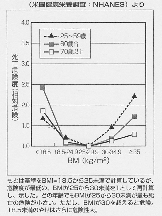 SCN_0071 BM死亡危険度