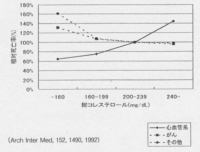 SCN_0080 コレステロ-ル相対死亡率