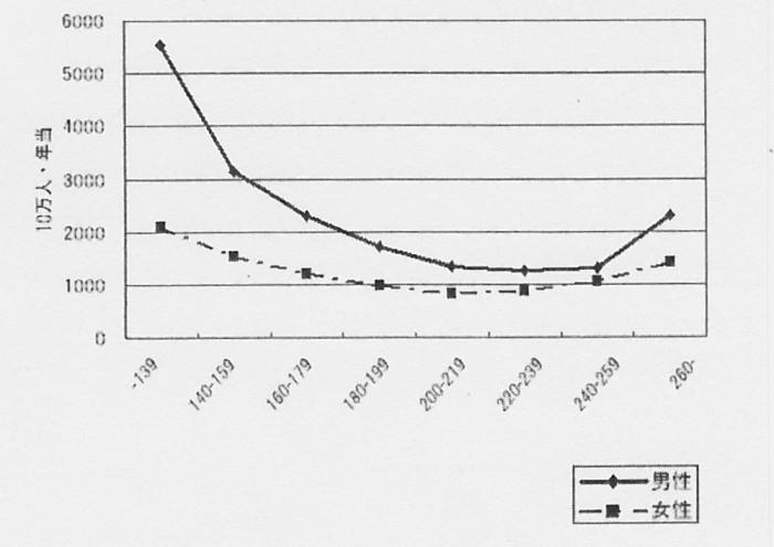 SCN_0079 コレステロ-ル10万人死亡率
