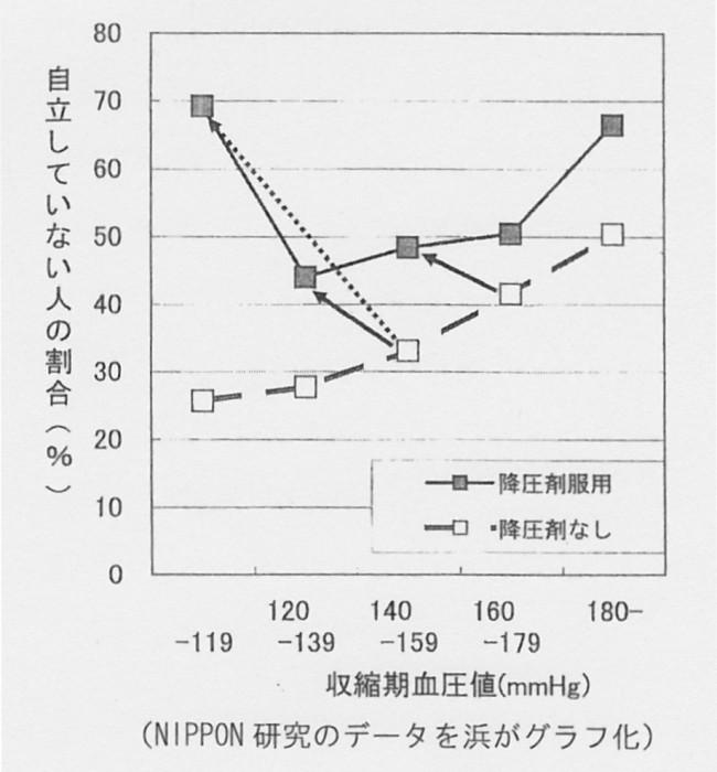 ケツアツ 収縮期血圧と自立度