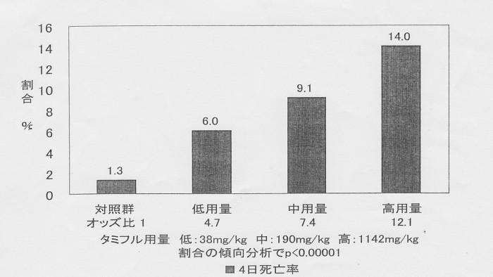SCN_0088 タミフルと胎児死亡