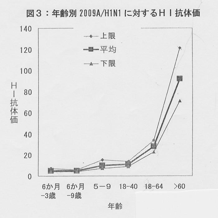 SCN_0088 年齢別抗体値