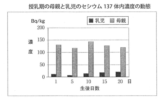 ゲンパツ 授乳期のセシウム濃度