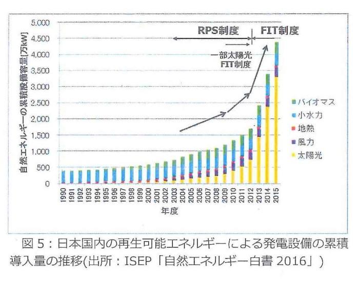 ゲンパ日本国内の再生可能エネルギ-