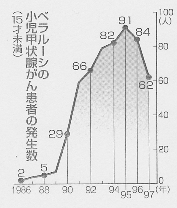 SCN_0094  菅谷小児甲状腺がん