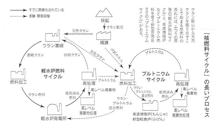 ゲンパツ 核燃料サイクルプロセス