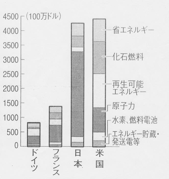 SCN_0097 エネルギ-関連予算