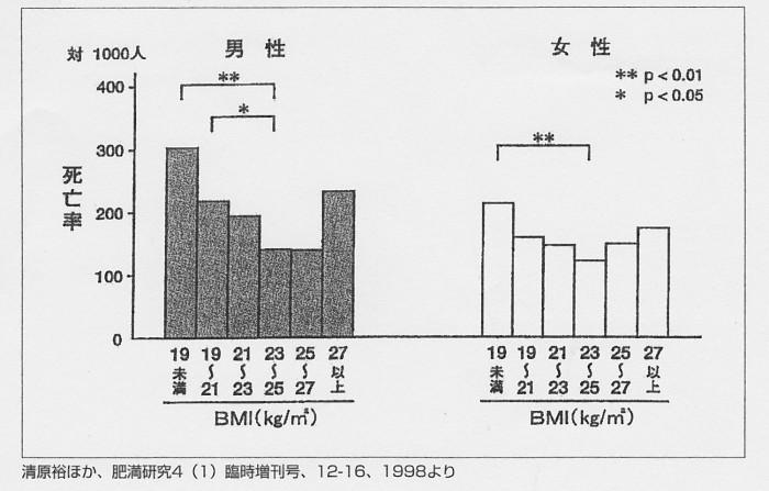 SCN_0081 BMI男女 久我山研究