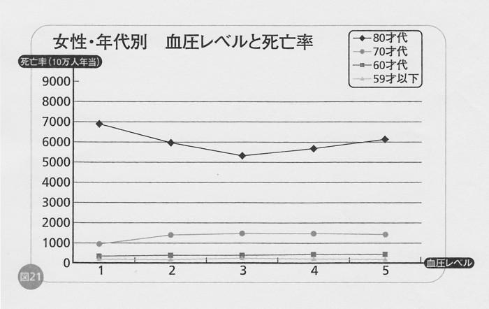 SCN_0089 血圧と死亡率 女