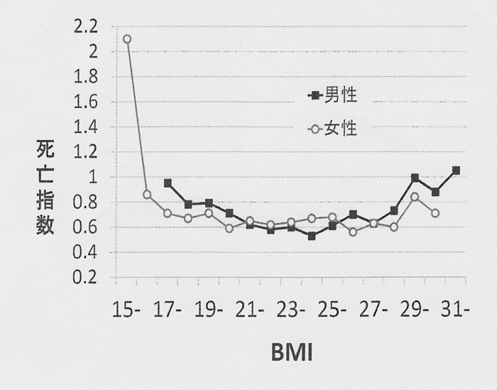SCN_0089 死亡指数とBMI