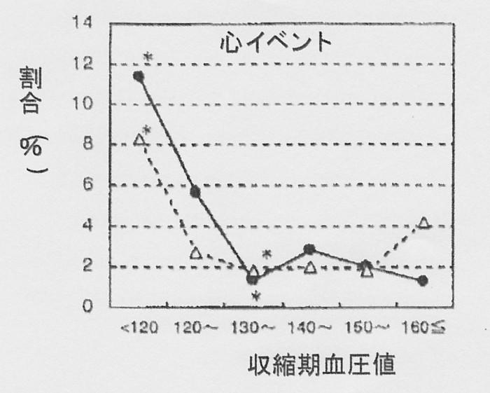 SCN_0090  血圧低下と心臓病