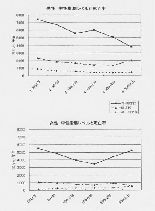 SCN_0076 中性脂肪と死亡率