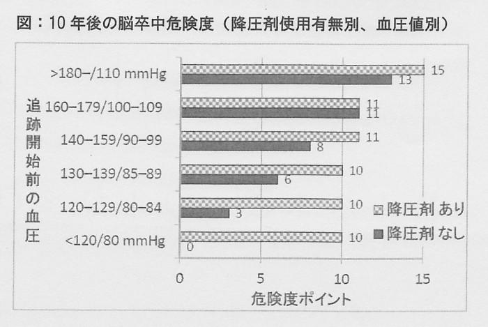 SCN_0089 10年後の脳卒中危険度