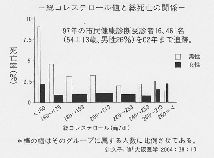 SCN_0077 総コレと死亡率