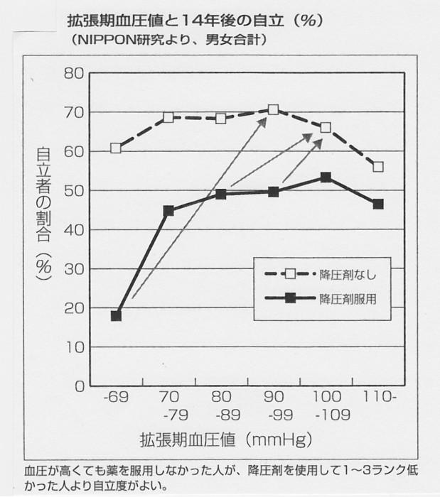 SCN_0075 拡張期血圧と自立度