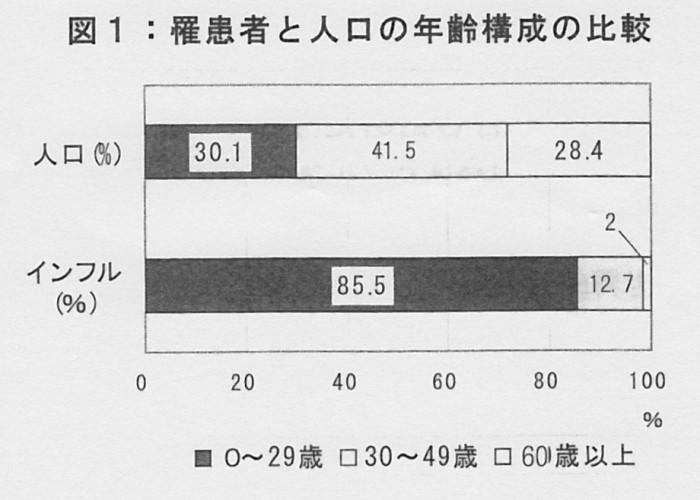 SCN_0092 罹患者と年齢構成