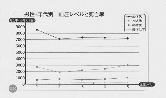 SCN_0088   血圧と死亡率 男
