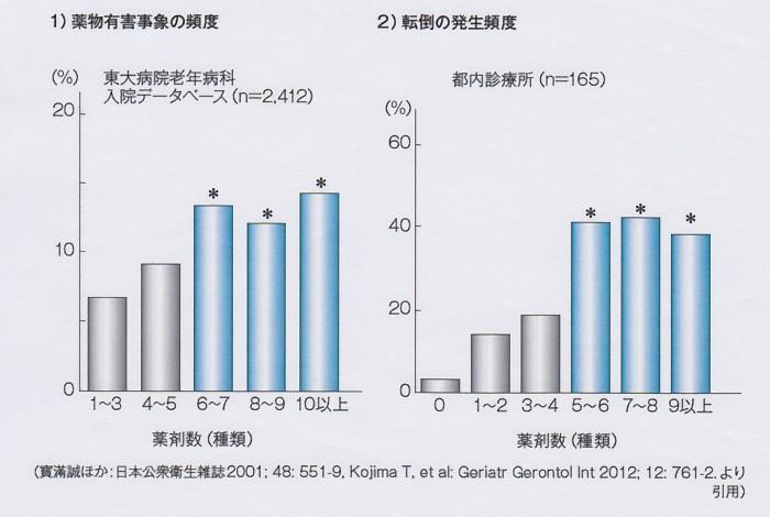 SCN_0089   高齢者薬のリスク